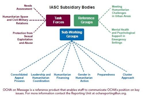 IASC-structure