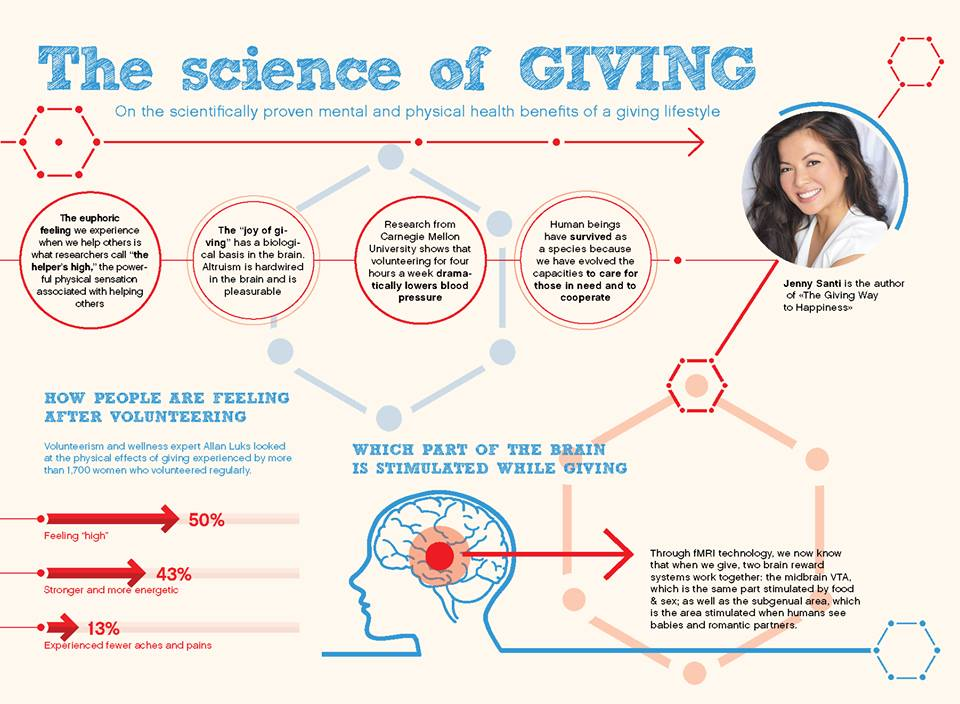 science of giving