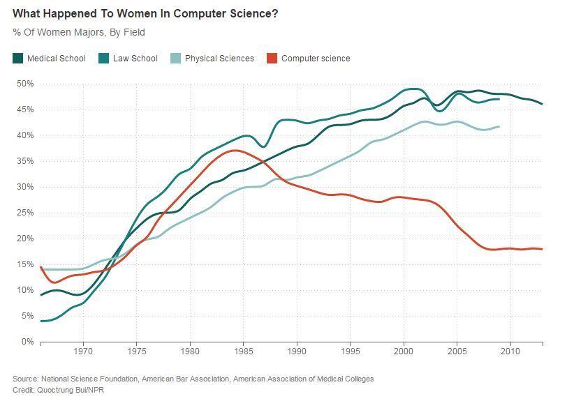When Women Stopped Coding _ Planet Money _ NPR