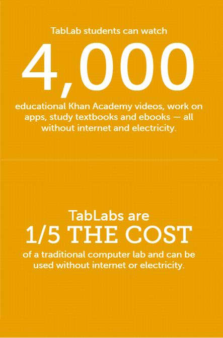 TabLab Infographic 2