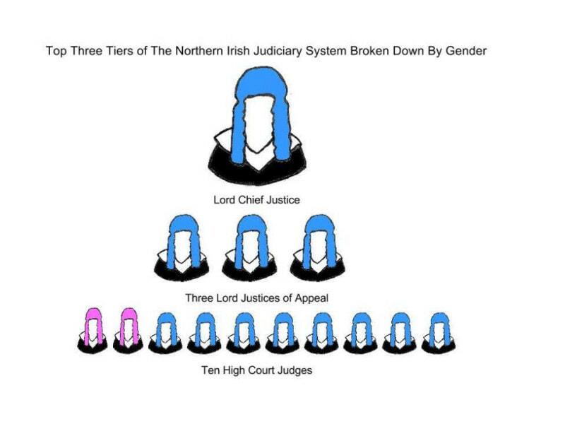 Northern Irish Judiciary System Diagram