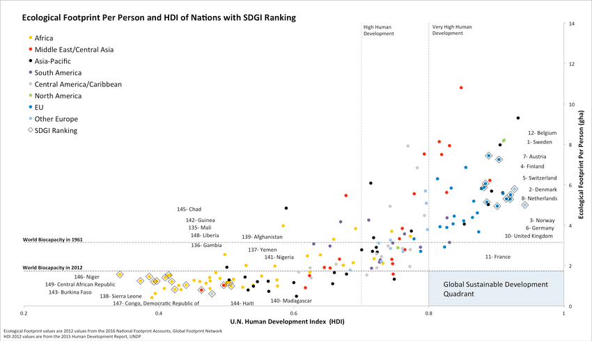 hdi-nations-ecological-footprint