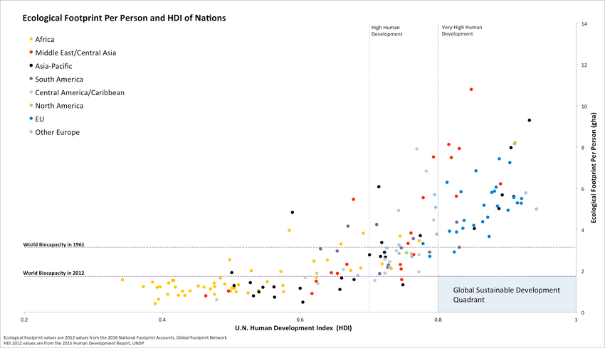 hdi-nations-ecological-footprint-mathis-wackernagel