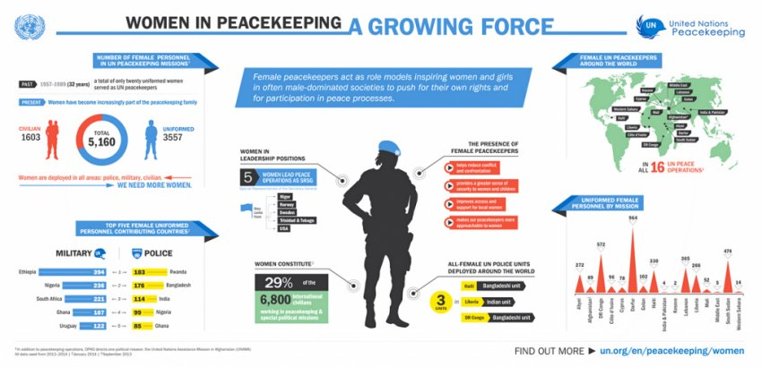 Infographic UNSCR 1325