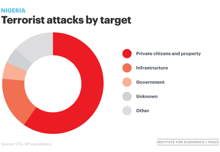 nigeria attacks by target