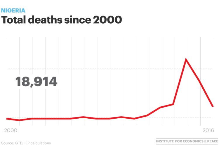 nigeria total deaths
