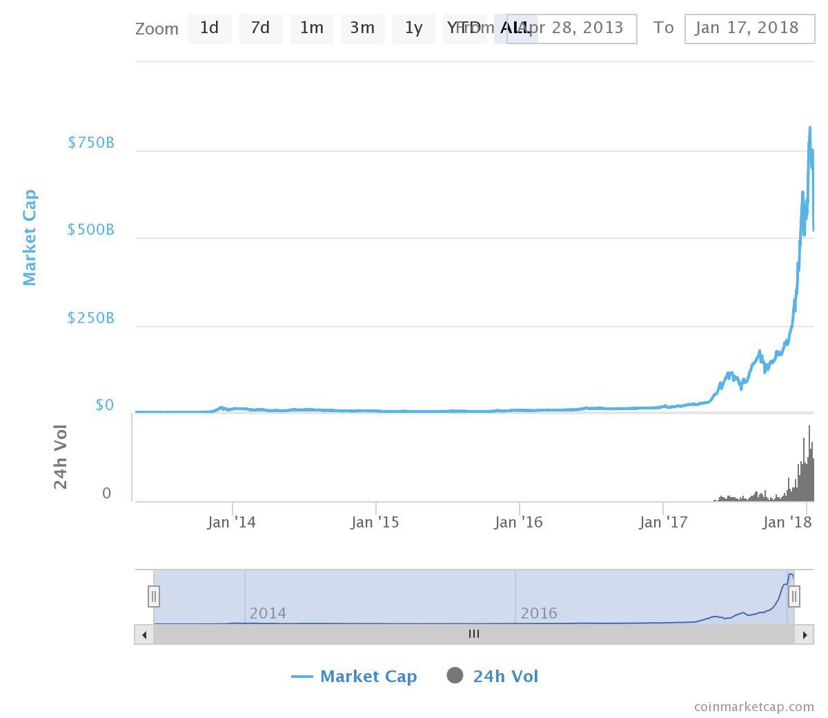 Bitcoin market cap (january 17 218) chart