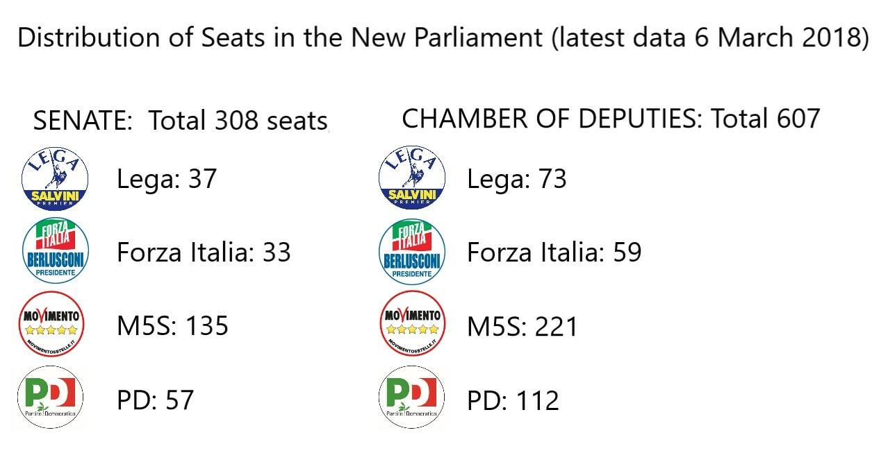 Italian Election M5S Forza Italia PD Logo