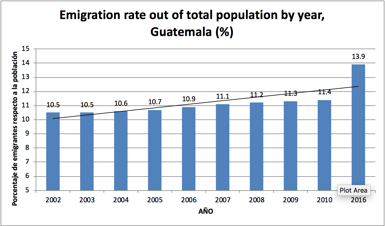Graph of the migration rates from Guatemala