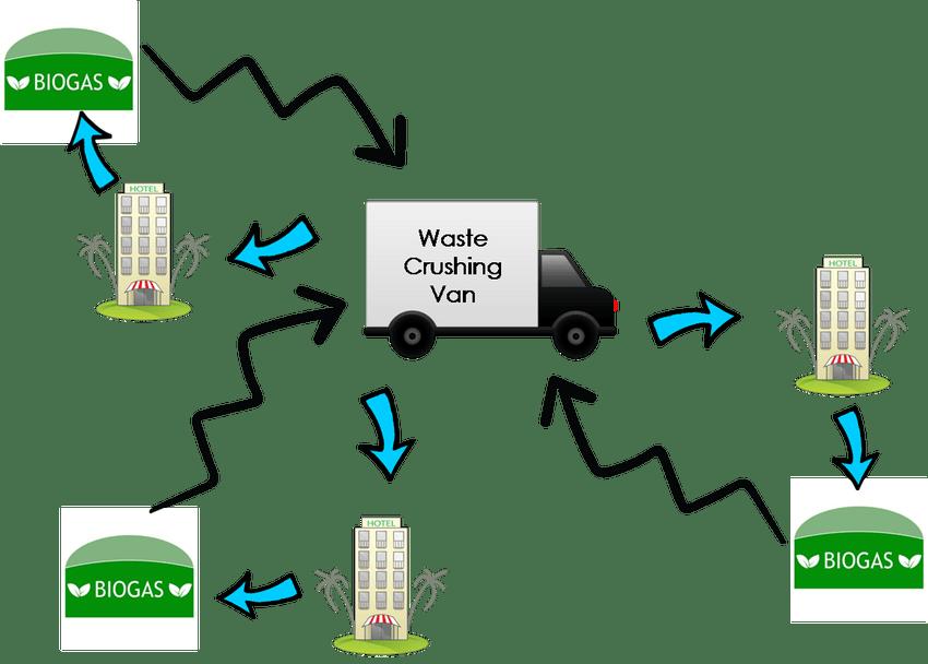 Waste Manage Waste