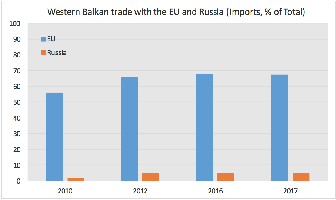 Graph showing the import contribution of the EU compared to Russia
