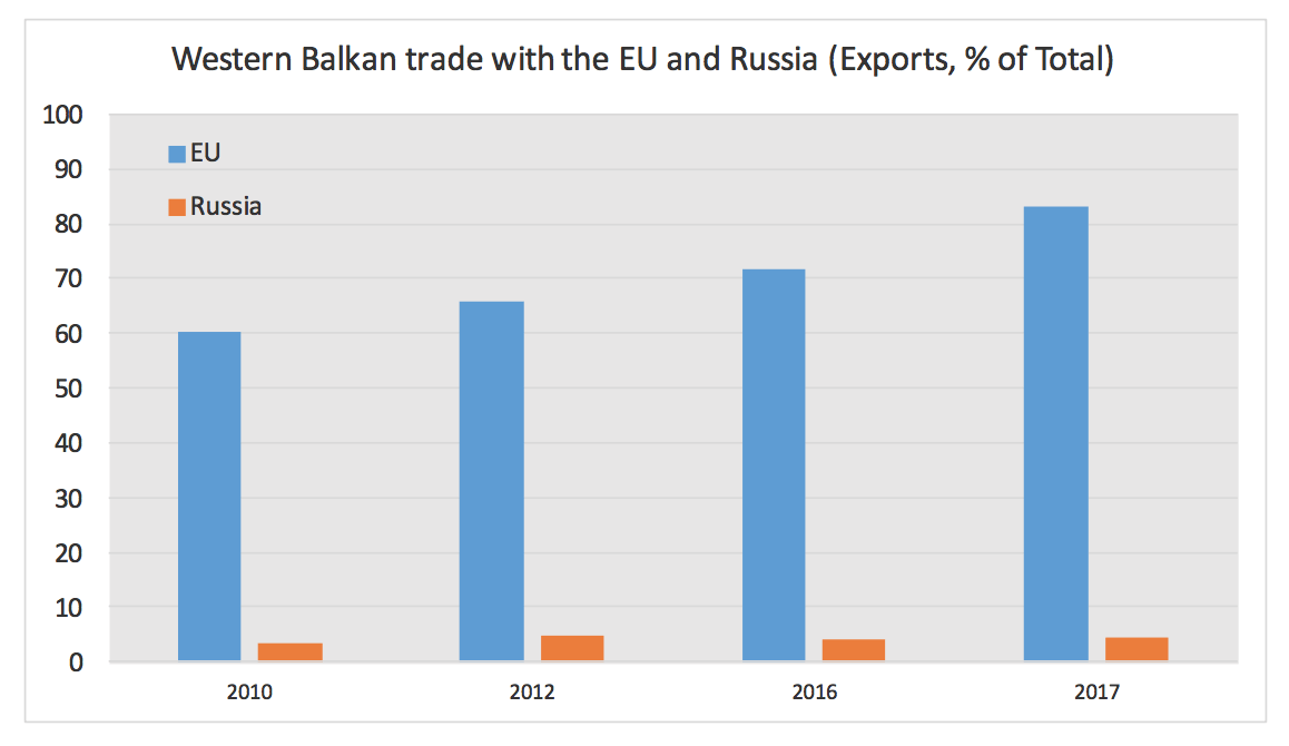 Graph depicting exports in the Western Balkans to the EU compared to Russia