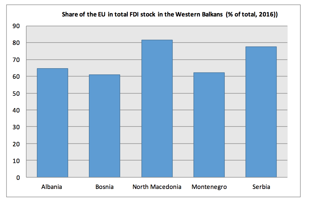 Graph of the share of the EU in total FDI stock in the Western Balkans in 2016