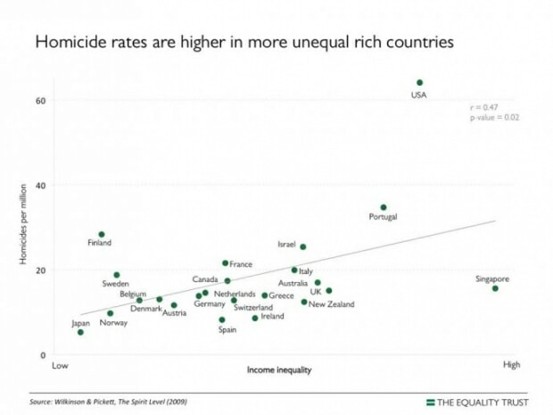 Graph of inequality vs homicide rates
