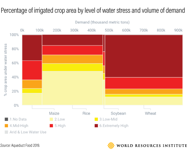 Graphic showing the percentage of irrigated crop area by level of water stress and volume of demand.