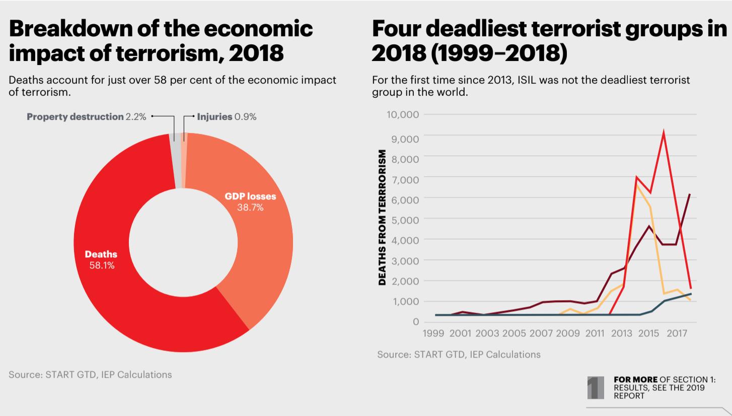 economic cost of terrorism 2018
