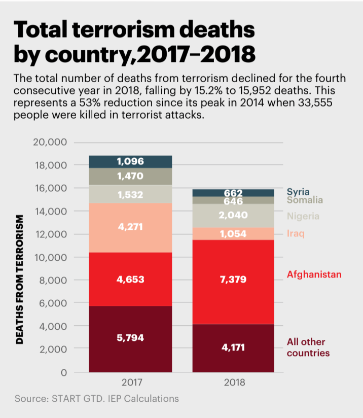 Terrorism death by countries 2018