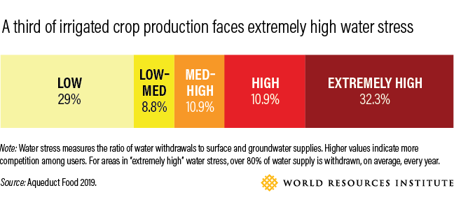 Graphic showing that a third of irrigated crop production faces extremely high water stress.