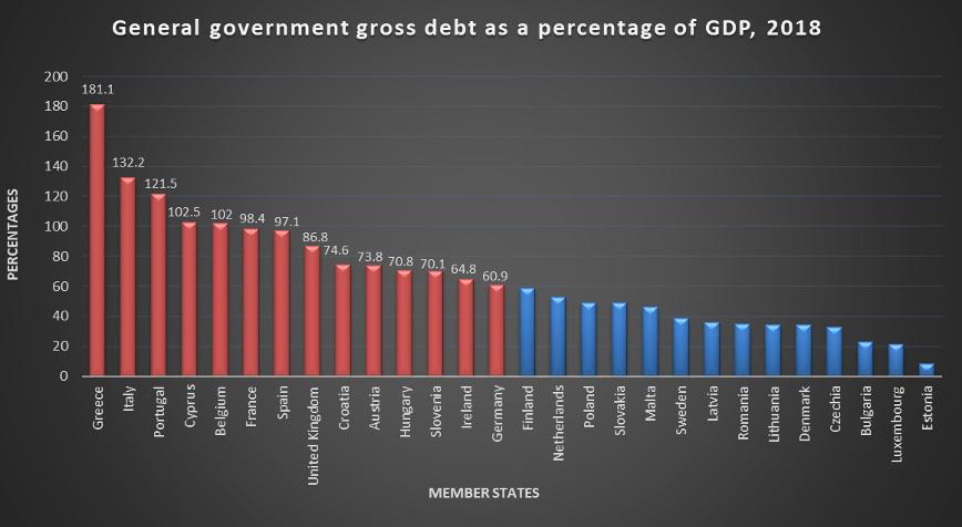 Data of Eurostat