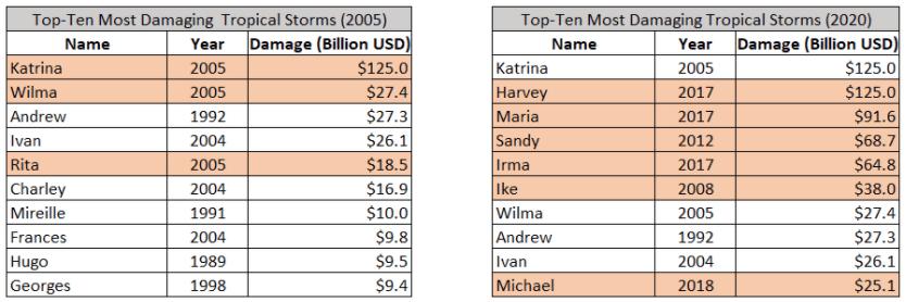 destructive tropical storms by economic damage