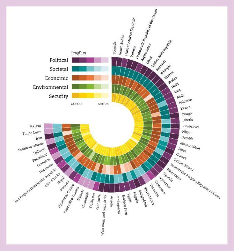 OECD Fragility Framework