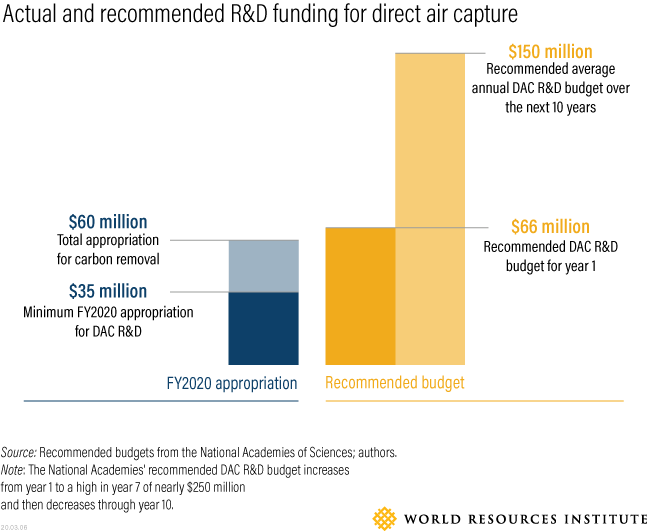 Actual and recommended R&D funding for direct air capture