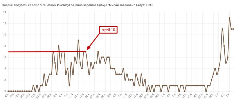 Graph showing the number of daily death from COVID-19 in Serbia