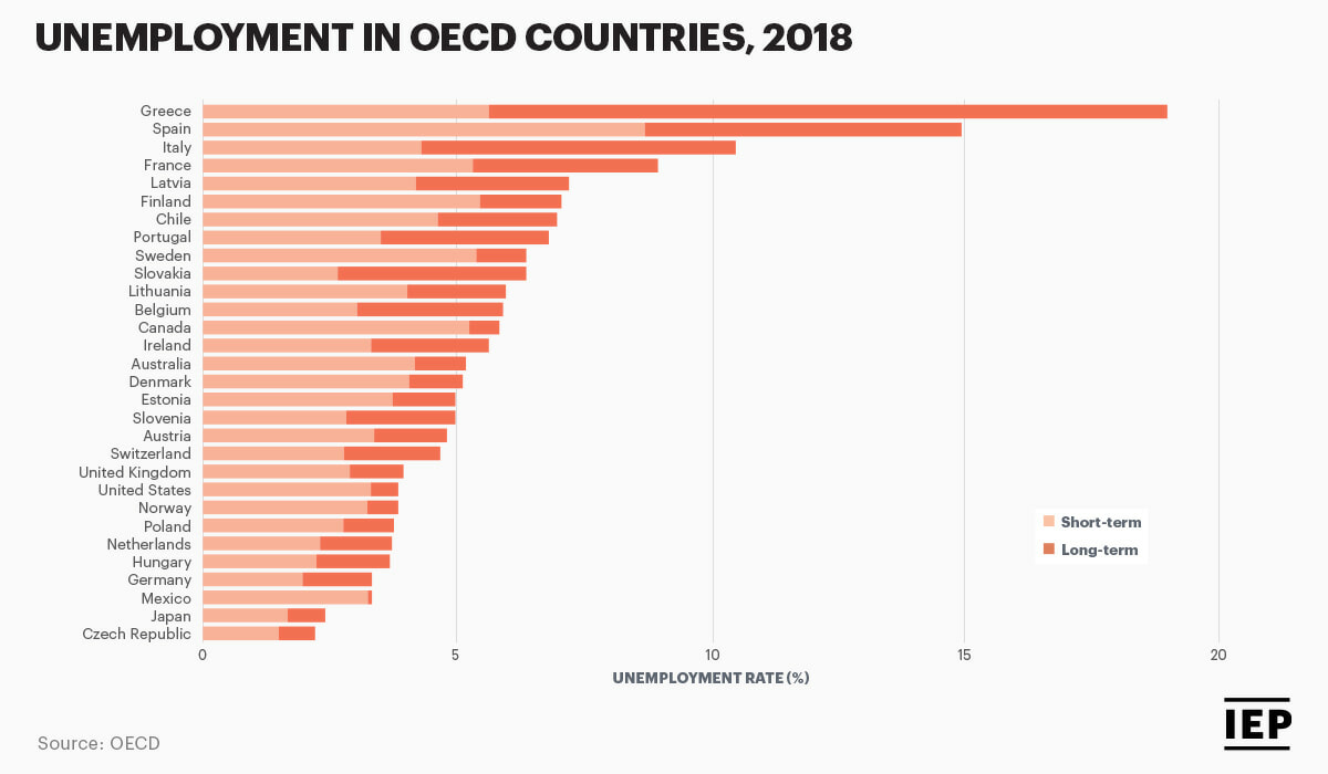 Unemployment in OECD Countries