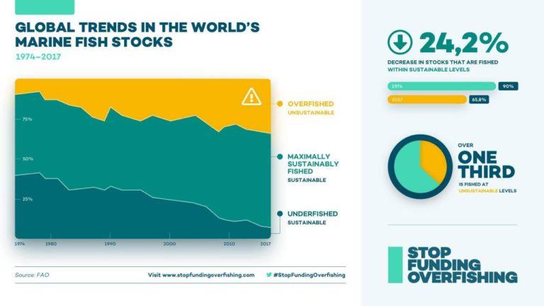 fishing subsidies Stocks Data