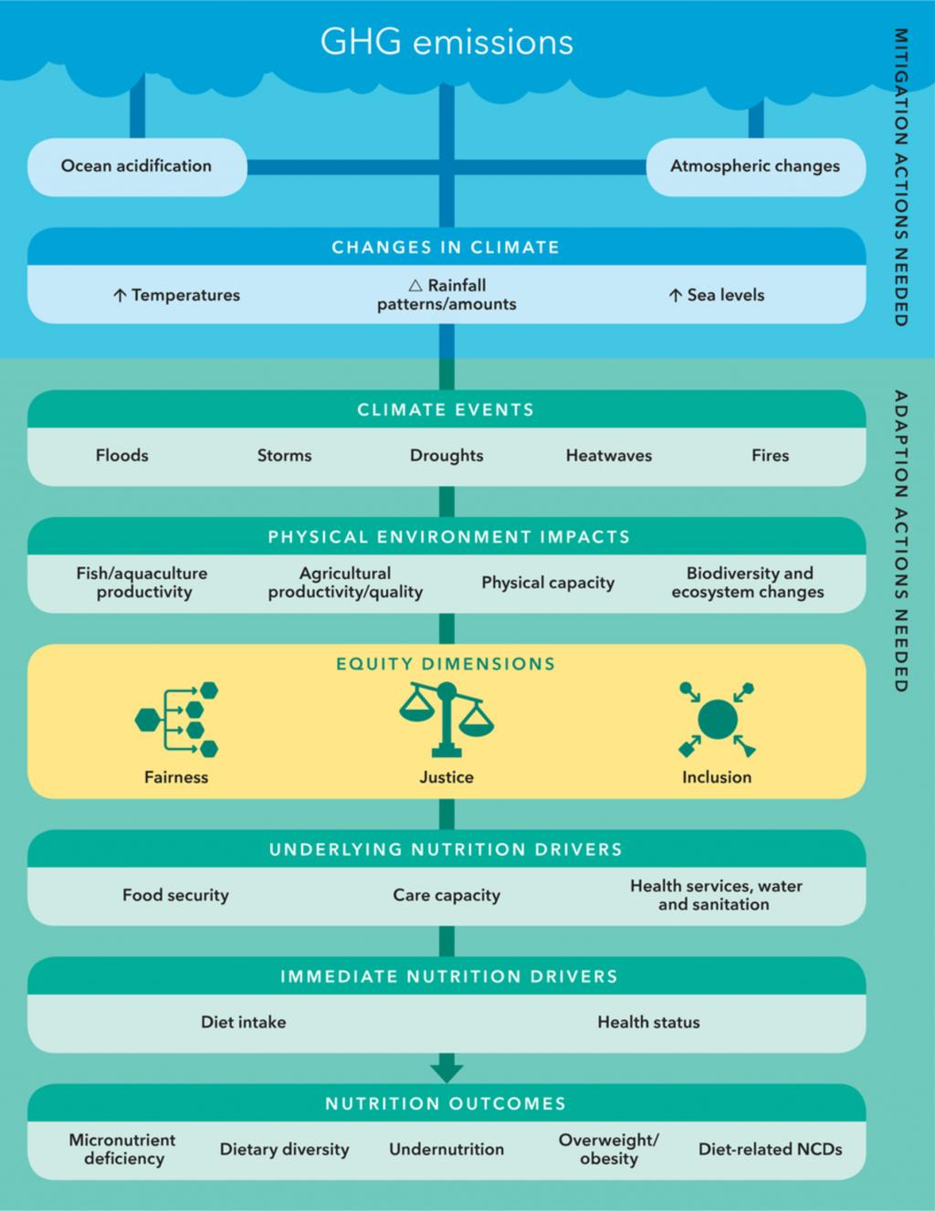 Climate Change and Nutrition Meta-Framework
