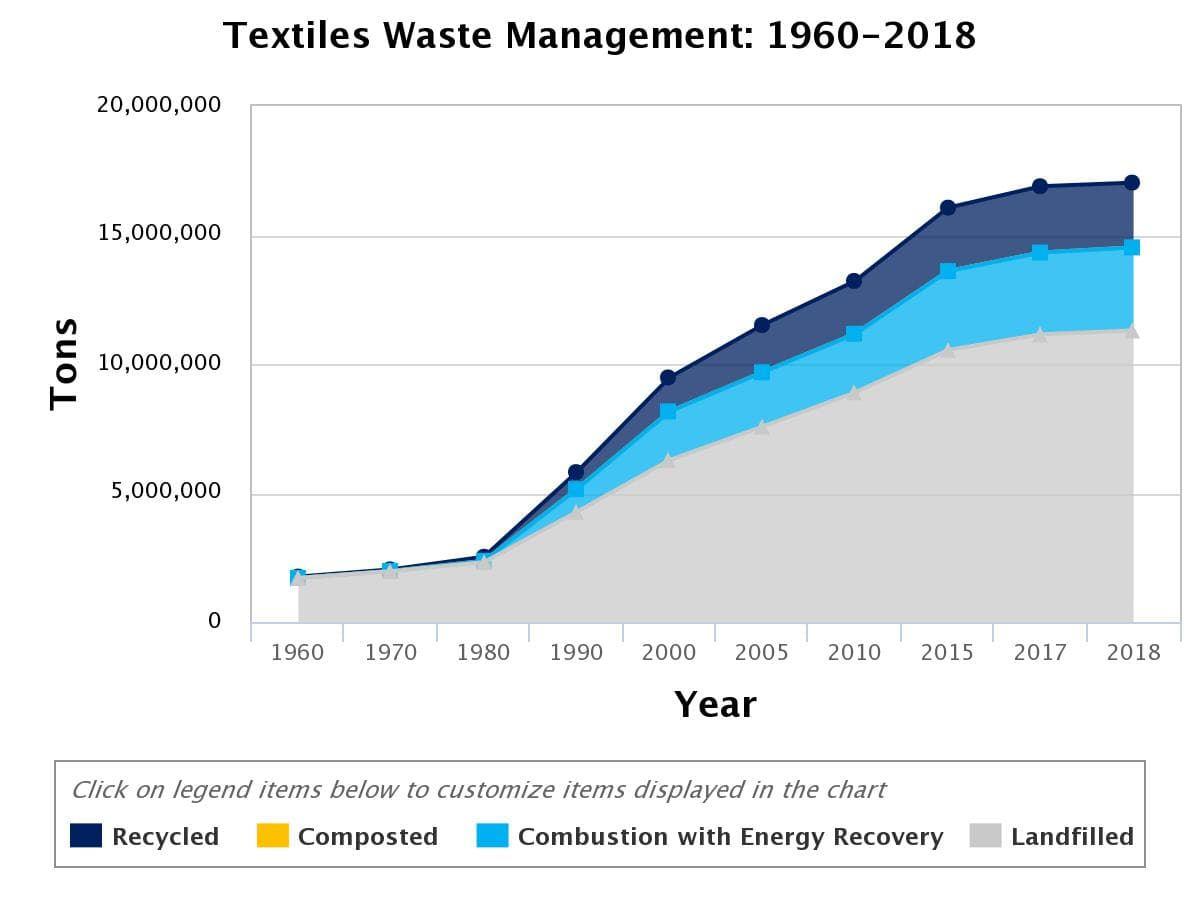 Chart depicting where textile waste ends up