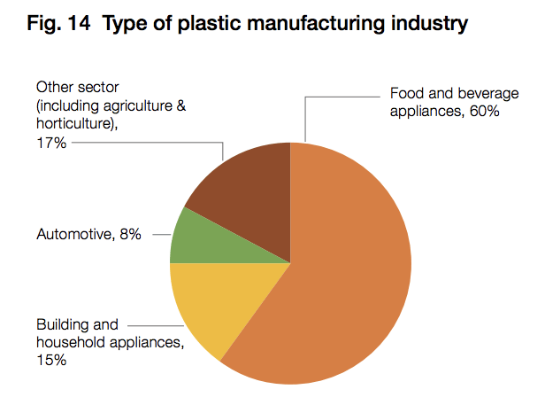 Graph describing the type of plastic manufacturing industry in Indonesia